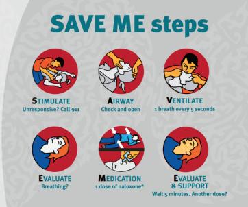SAVE ME steps